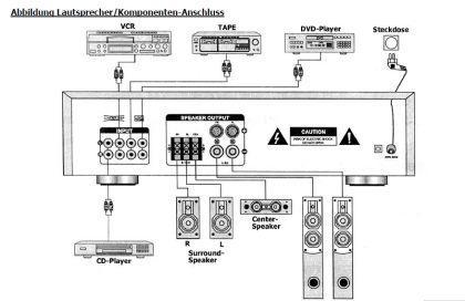 HiFi 5-Kanal Stereo Komponenten VERSTÄRKER - Vorschau 3
