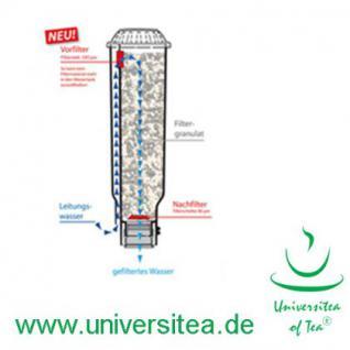 4 Wasserfilter Filterpatronen (steckbar), passend für Jura® Impressa S9 Kaffeeautomaten - Vorschau 5