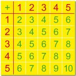 Kids Math Basics School 1+1 Summation Addition Learning Tables Chart Stickers