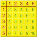 Kids Maths Basics School 1+1 Summation Addition Learning Tables Chart Stickers