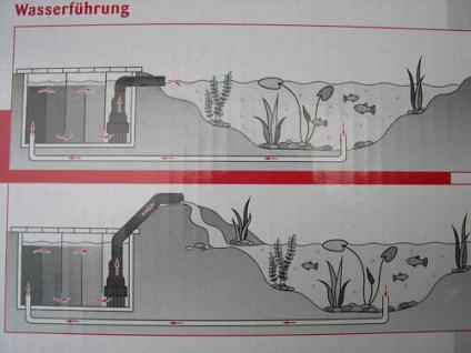Rohrpumpe 11000L Teichfilterpumpe Tauchpumpe Pool Teich - Vorschau 2