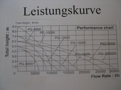 Resun PG 8000 l/h Filterpumpe Bachlaufpumpe Teichfilter - Vorschau 2