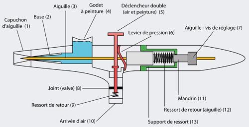 Airbrushpistolen 135T 0, 2 0, 3 0, 5 mm Double - Vorschau 3