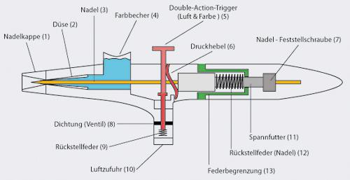 Airbrushpistolen 135T 0, 2 0, 3 0, 5 mm Double - Vorschau 2