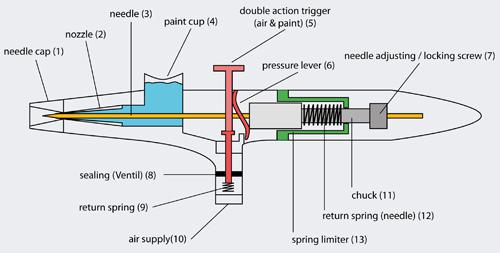 Airbrushpistolen 135T 0, 2 0, 3 0, 5 mm Double - Vorschau 4