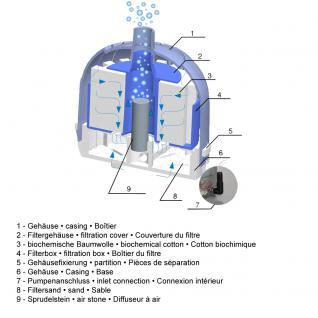 SunSun JX01 Luft-Filter für Aquarium-Luftausströmer Belüftungsschlauch - Vorschau 4