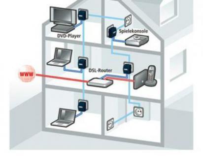Strom- Internet Adapter- Set Power line Starter Kit - Vorschau 3