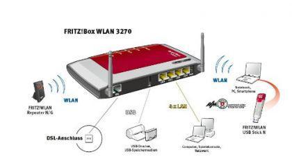 Fritz Surf& Phone Box WLAN Telefon anlage Router - Vorschau 3