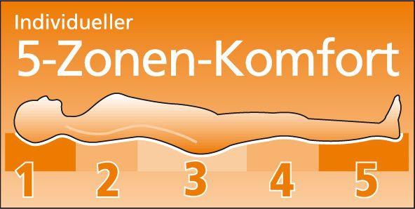 5-Zonen Federkernmatratze Federkern Matratze Bandscheibenverstärkung 8 Größen G-Exklusiv - Vorschau 3