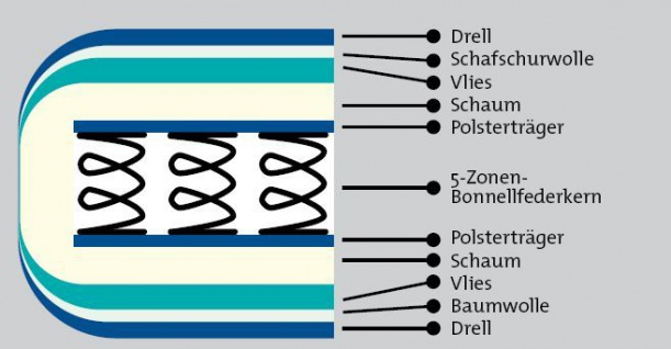 5-Zonen Federkernmatratze Federkern Matratze Bandscheibenverstärkung 8 Größen G-Exklusiv - Vorschau 4