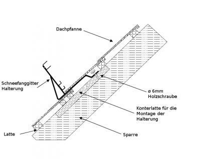 Komplettes Schneefanggitter für Dachpfannen bei Dachneigung von 25° bis 40° / Höhe 20cm - Vorschau 2