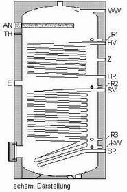 NEU Solarspeicher 300 L Heizung Warmwasser Solar - Vorschau 2