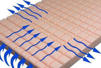 """7 Zonen Kaltschaum Matratze """"Air Circulation"""" Höhe 18 + 22 cm RG 60 Schaumstoff mit 3D Würfelschnitt günstig - Vorschau 2"""