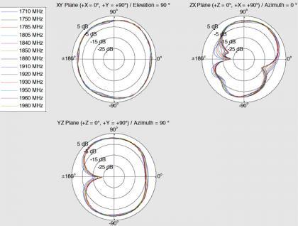 LTE WLAN Dualband Antenne SMA 1 ~ 4 dBi omnidirektional drehbar mit Kippgelenk weiß, Delock® [12430]