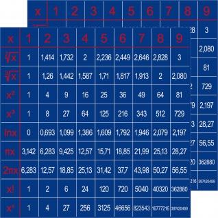 2 Aufkleber 10cm Formelsammlung Sticker 1x1 Reihe Wuzel Pi Kreis Umfang Frequenz