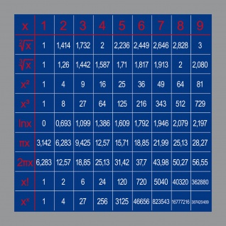 Aufkleber 10cm Formelsammlung Sticker 1x1 Reihe Wurzel Pi Kreis Umfang Frequenz