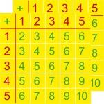 2 Aufkleber 10cm Einspluseins Sticker 1+1 Addition addieren Lern Hilfe Tabelle g