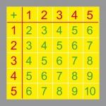 Aufkleber 10cm Einspluseins Sticker 1+1 Kita Lern Hilfe Rechnen Mathe addieren g