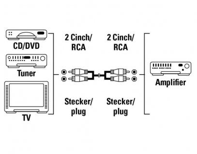Hama 1, 2m Cinch-Kabel Audio Anschlusskabel 2x RCA-Stecker Stereo RCA HiFi Chinch - Vorschau 2