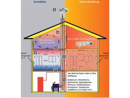700W Infrarotheizung, 120x60cm, für Räume ab 3m Höhe 18-35m³, IP65, bemalbar - Vorschau 5