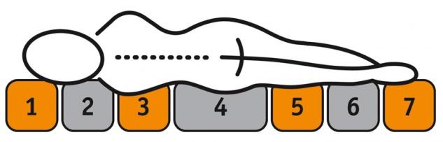 Oschmann Belcanto Royal Boxspringbett 4 **** Sterne 180x200 cm in uni beige bestehend aus Unterbau mit Taschenfederkern Obermatratze MS 358 7-Zonen Taschenfederkern Kopfteil KT 0013 mit Kopfstützkissen Bettfüße Schwebeoptik und Topper Visco - Vorschau 3