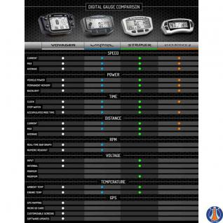 TrailTech Endurance II, silber Digitaltacho Suzuki RM/RMZ, DRZ/KLX, DR, Yamaha YZ/YZF/WR, Kawasaki KX/KX-F/KLX