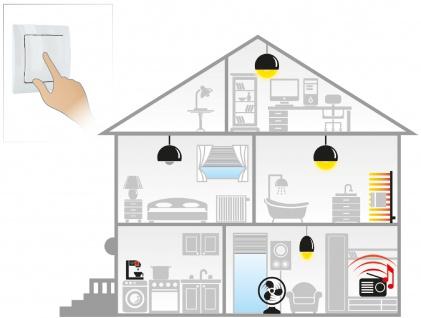 SCHWAIGER -ZHS03- 1-fach/2-fach Funkwandschalter für eine »intelligente Hausautomation« - Vorschau 5